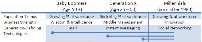 Generation Shifts