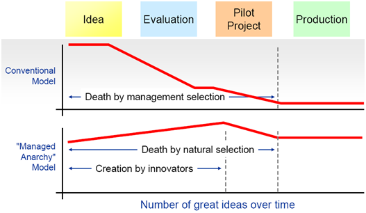 Idea Management Models